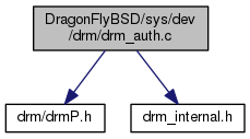 drm_auth.c Include Graph